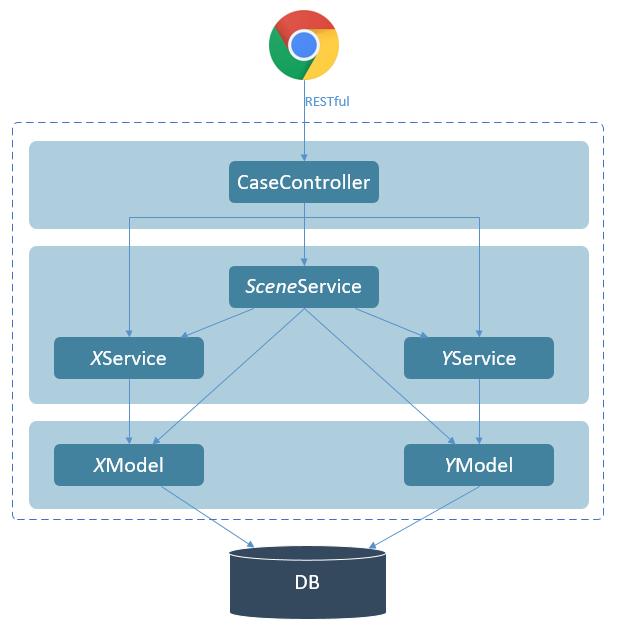 移动 PaaS 平台的技术架构图