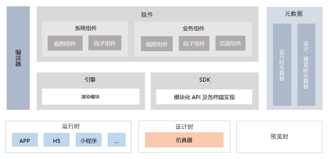 移动 PaaS 平台的前端架构图